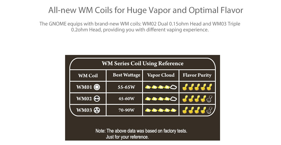 WISMEC Reuleaux RX GEN3 300W with Gnome TC Kit All new WM Coils for Huge vapor and optimal Flavor The GNOME equips with brand new WM WM02 Dual 0 1 ohm Head and wMo3 Triple 0 ohm Head  providing you with different vaping experience WM Series Coil Using Reference WM Coil Best Wattage Vapor Cloud Flavor Purit WMO1O WMo O 4560w    WMO 70 90V e Note  The above data was based on factory tests Just for your reference